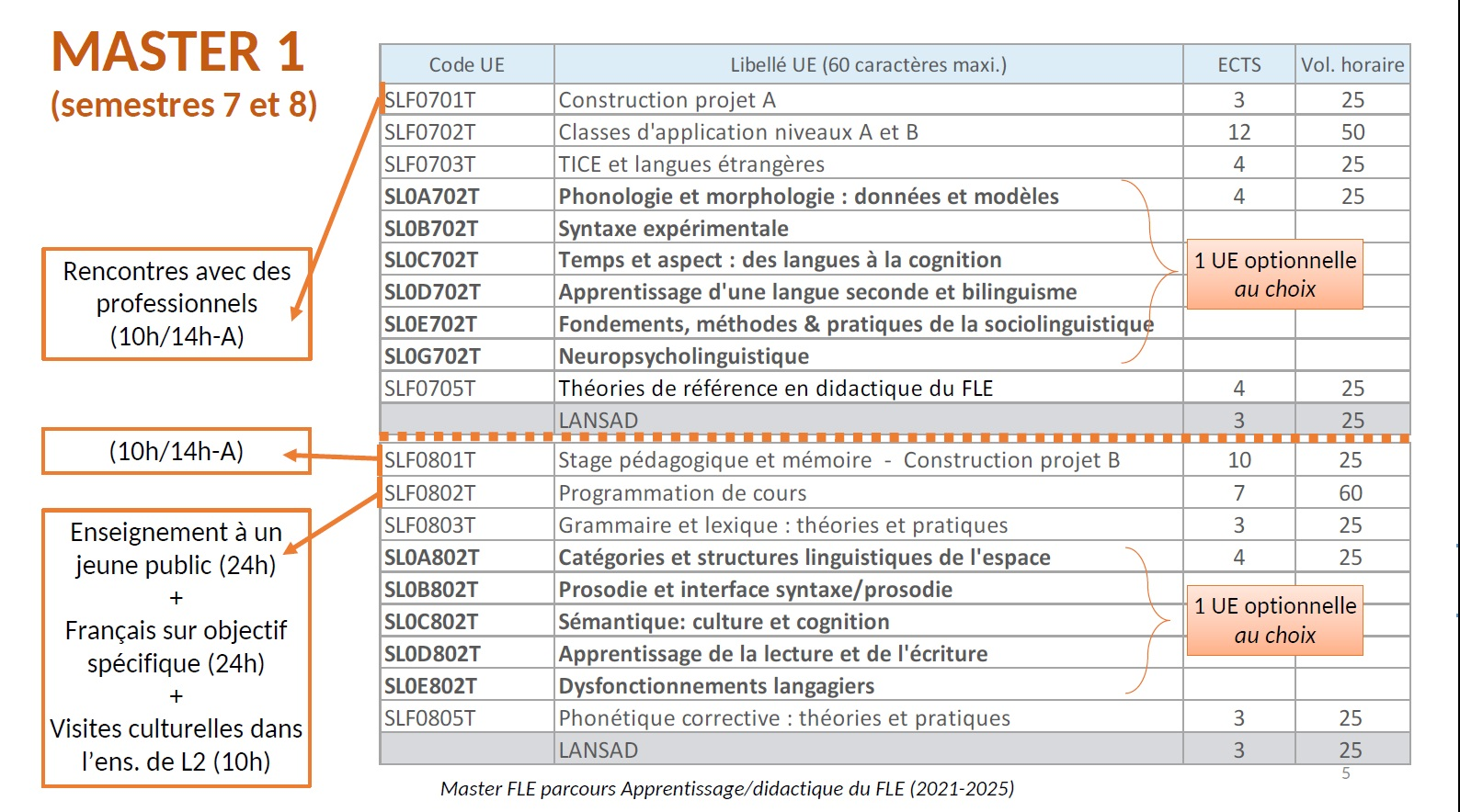 Offre de formation Master 1 ADFLE