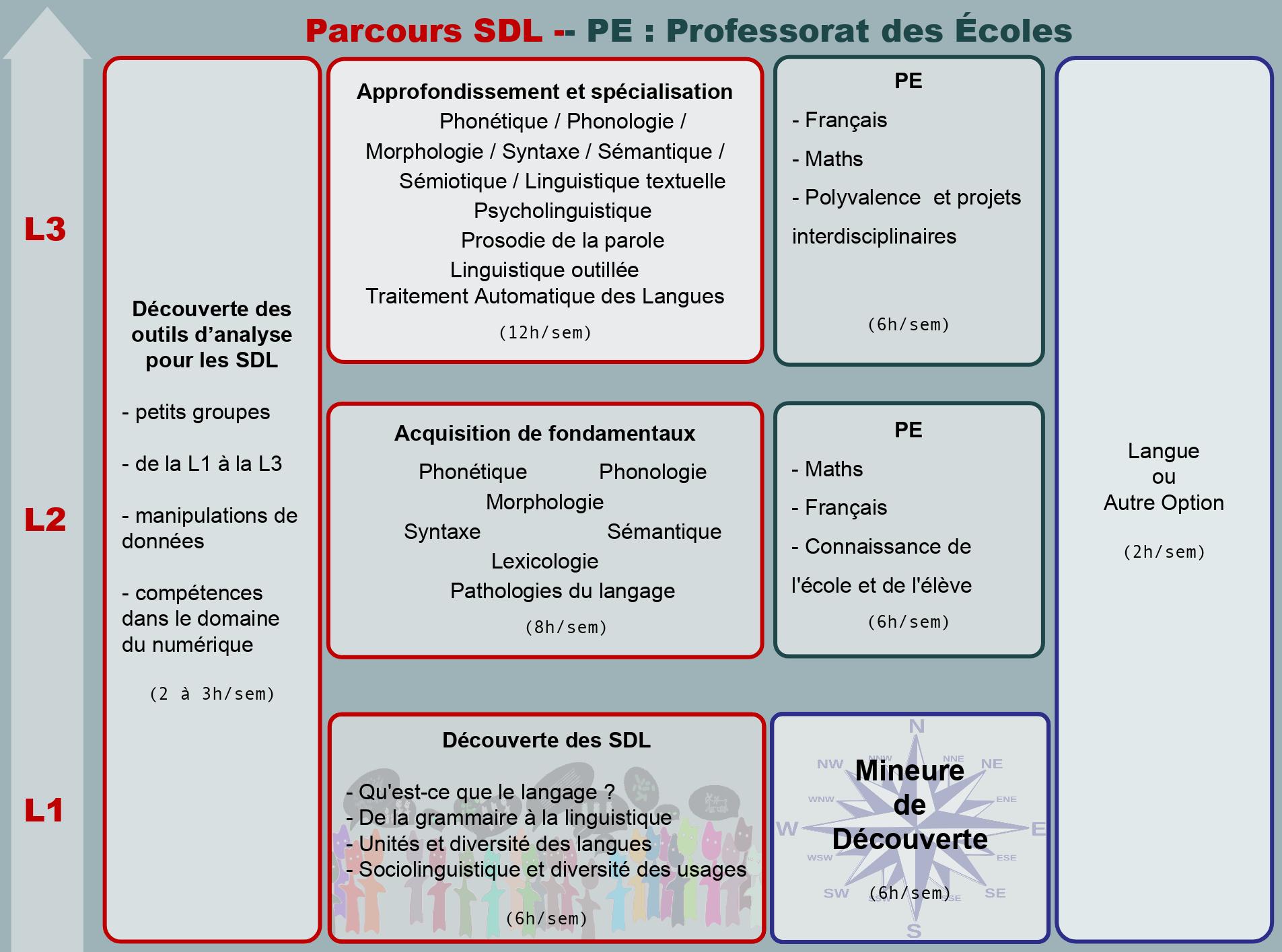 parcoursSDL-PE